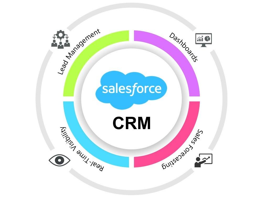 crm salesforce